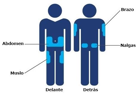 Diagrama de inyección de diabetes rotar